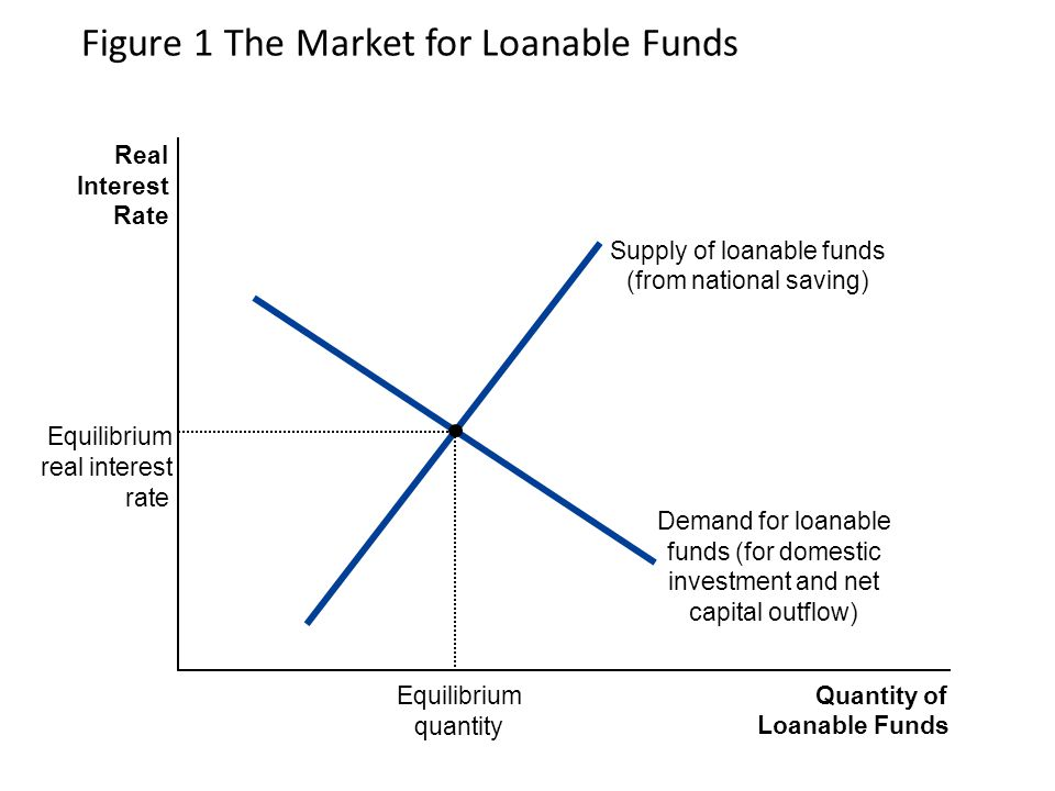 Figure 1 The Market for Loanable Funds Quantity of Loanable Funds Real Interest Rate Supply of loanable funds (from national saving) Demand for loanable funds (for domestic investment and net capital outflow) Equilibrium quantity Equilibrium real interest rate