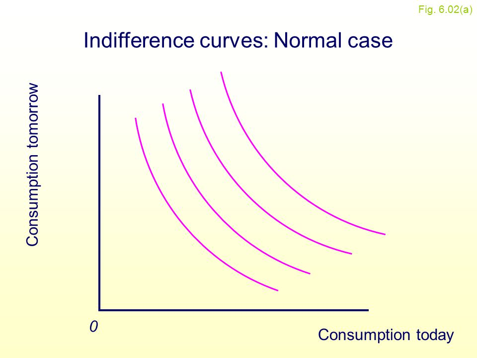 Figure 6.2(a) Consumption tomorrow 0 Indifference curves: Normal case Consumption today Fig. 6.02(a)