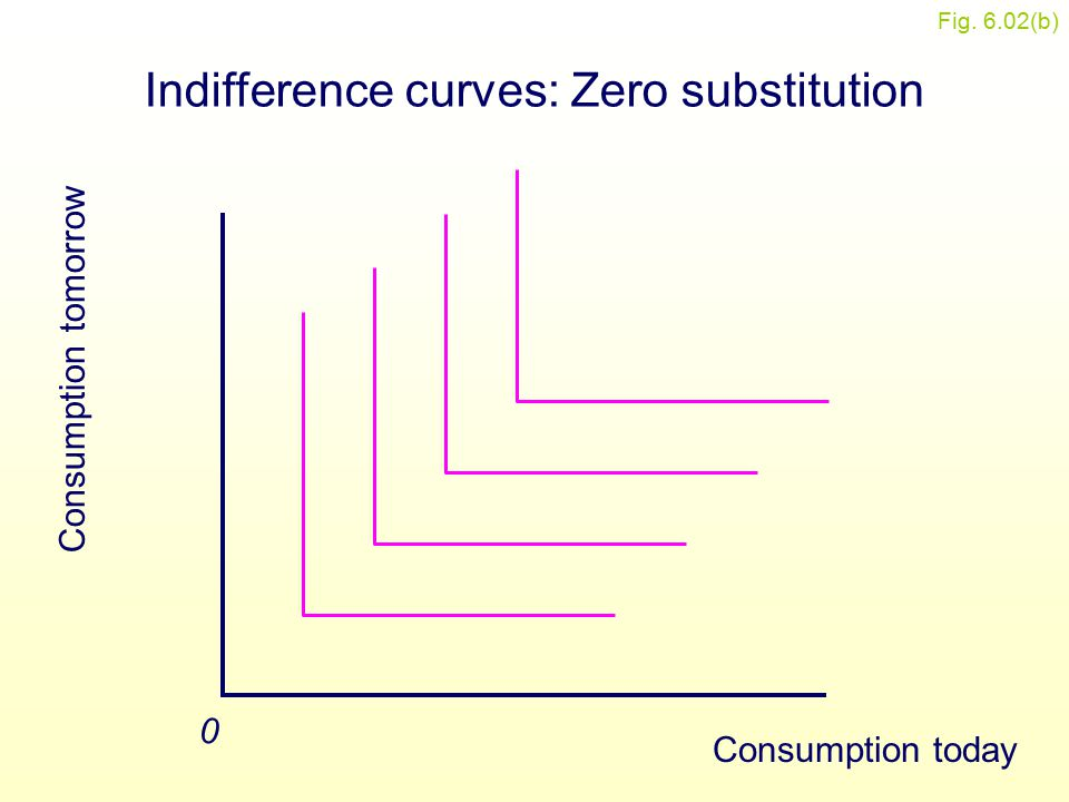 Figure 6.2(b) Consumption tomorrow 0 Indifference curves: Zero substitution Consumption today Fig. 6.02(b)