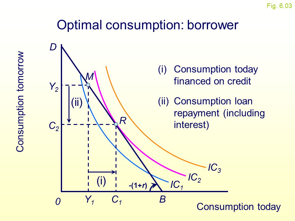 Figure 6.3(a) Consumption tomorrow 0 Optimal consumption: borrower IC 1 IC 2 IC 3 B D R C1C1 C2C2 M Y1Y1 Y2Y2 (i) (i)Consumption today financed on cre
