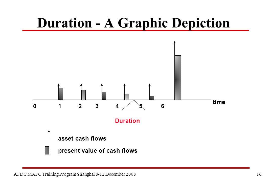 16 AFDC MAFC Training Program Shanghai 8-12 December 2008 time 0 asset cash flows present value of cash flows 1 2 3 4 5 6 Duration Duration - A Graphi