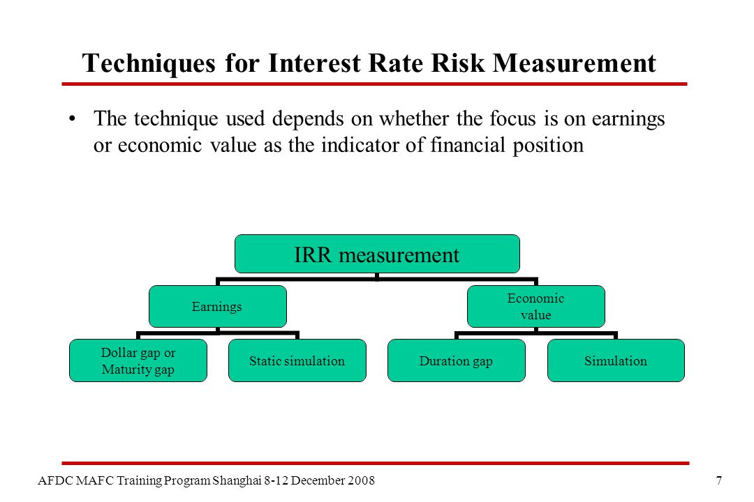 8 AFDC MAFC Training Program Shanghai 8-12 December 2008 Simple calculations of IRR Allocate assets, liabilities, off-balance sheet items according to repricing/maturity buckets Gap analysis – focus is on exposure of earnings –Calculate exposure by applying interest rate shock to size of gap Duration analysis – focus is on exposure of economic value –Calculate exposure by applying sensitivity weights (based on duration) within each bucket