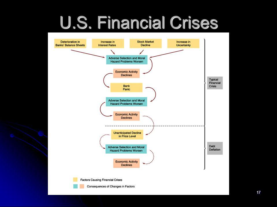 17 U.S. Financial Crises
