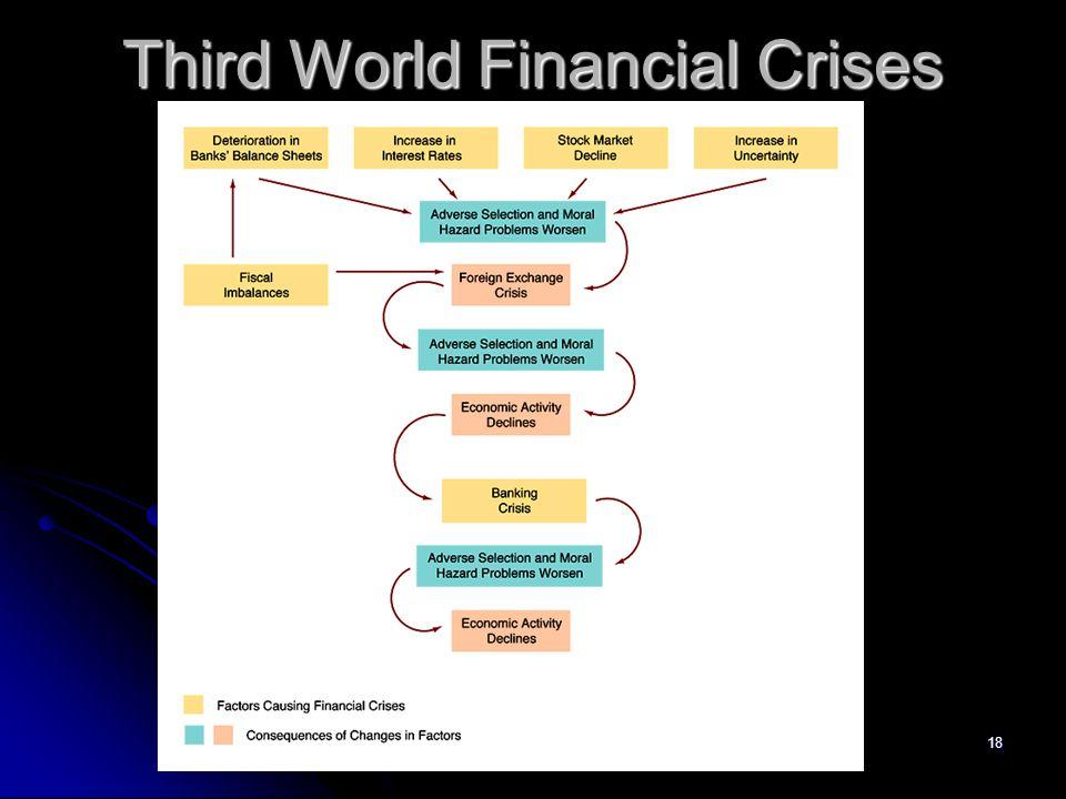 18 Third World Financial Crises
