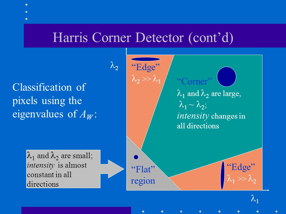 """Harris Corner Detector (cont'd) 1 2 """"Corner"""" 1 and 2 are large, 1 ~ 2 ; intensity changes in all directions 1 and 2 are small; intensity is almost con"""