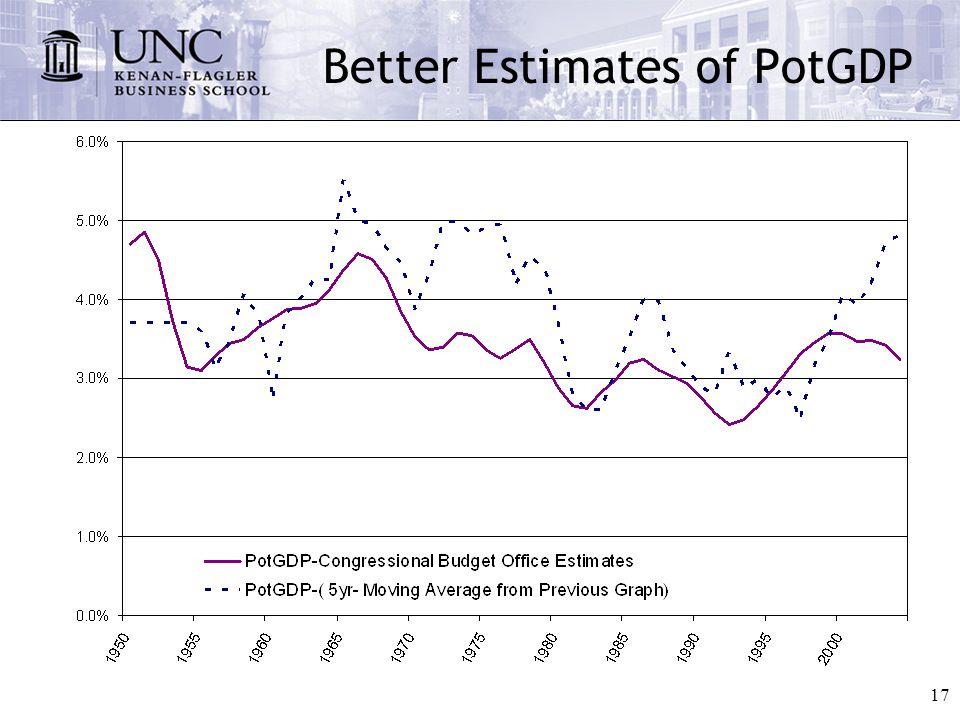 17 Better Estimates of PotGDP