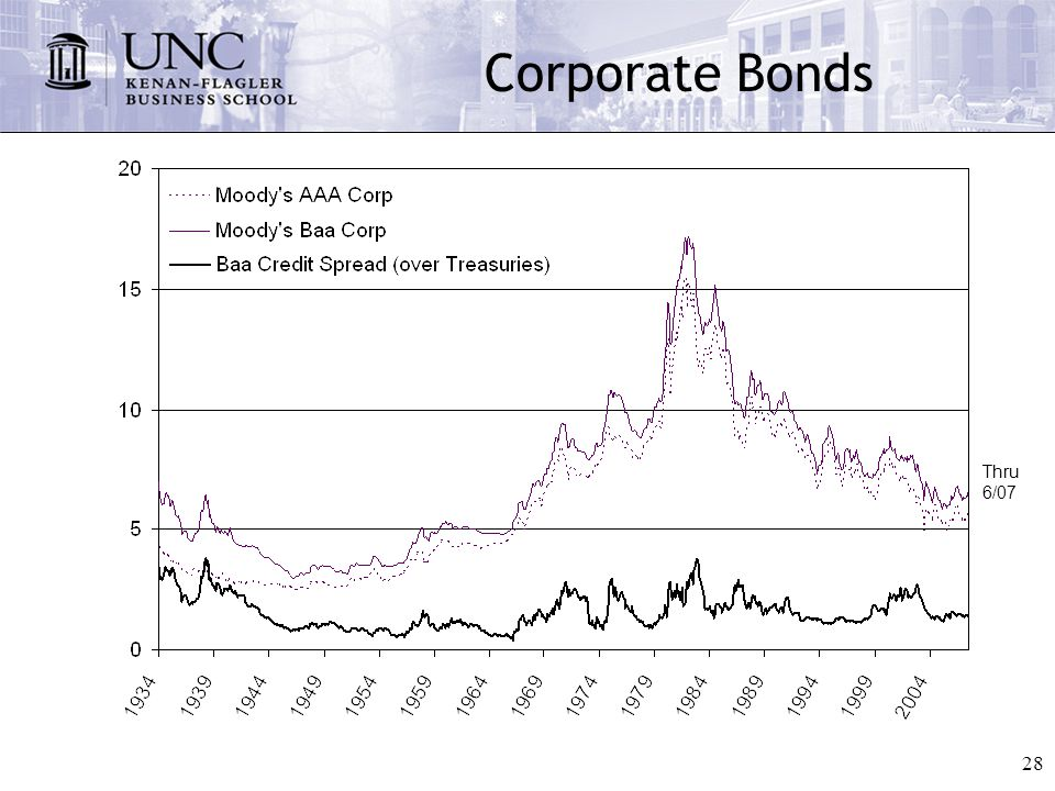 28 Corporate Bonds Thru 6/07