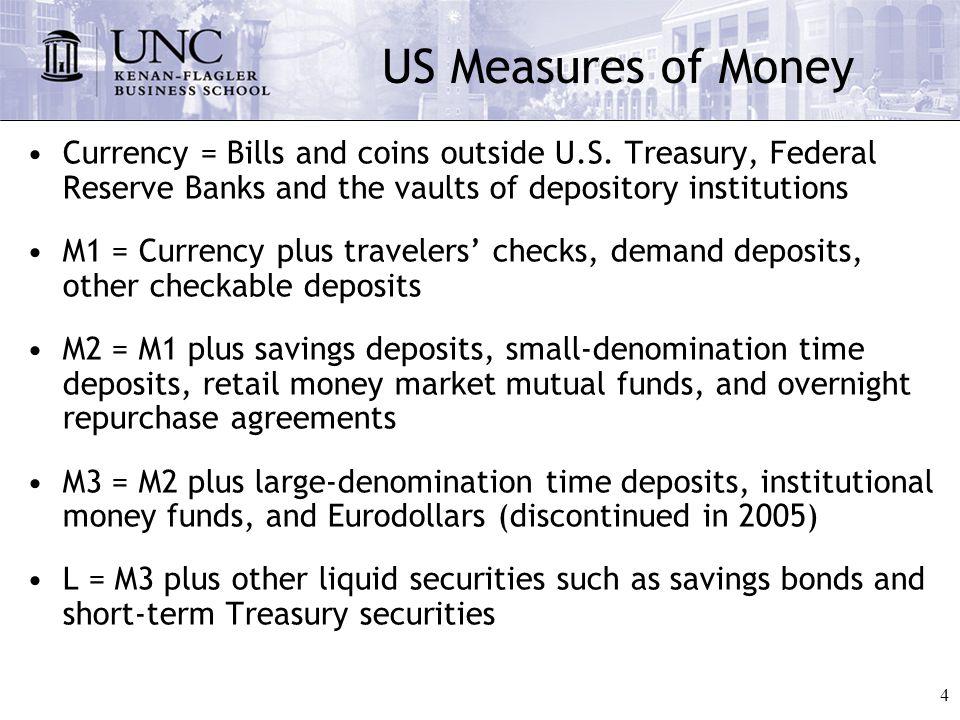 5 US Money Supply Statistics