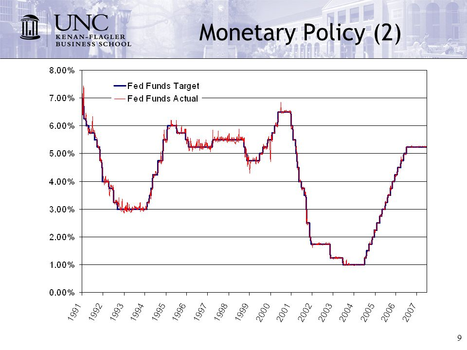 10 The Fed's Actions around 9/11