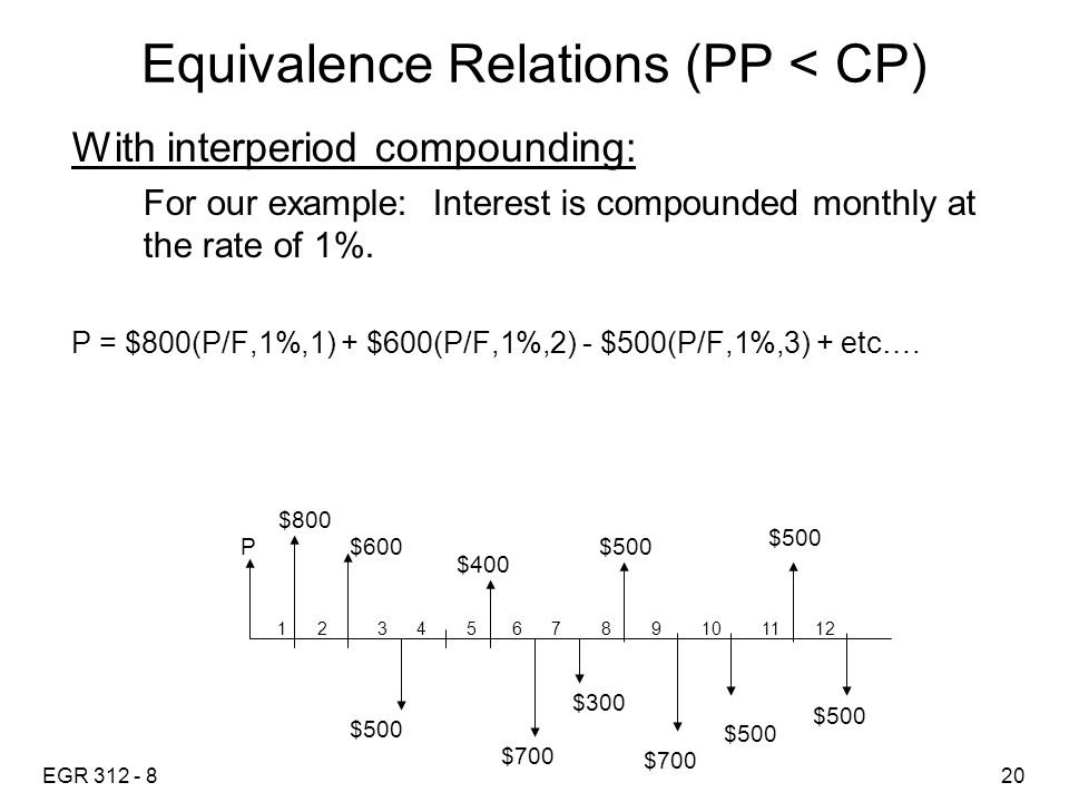 EGR 312 - 820 Equivalence Relations (PP < CP) With interperiod compounding: For our example: Interest is compounded monthly at the rate of 1%.