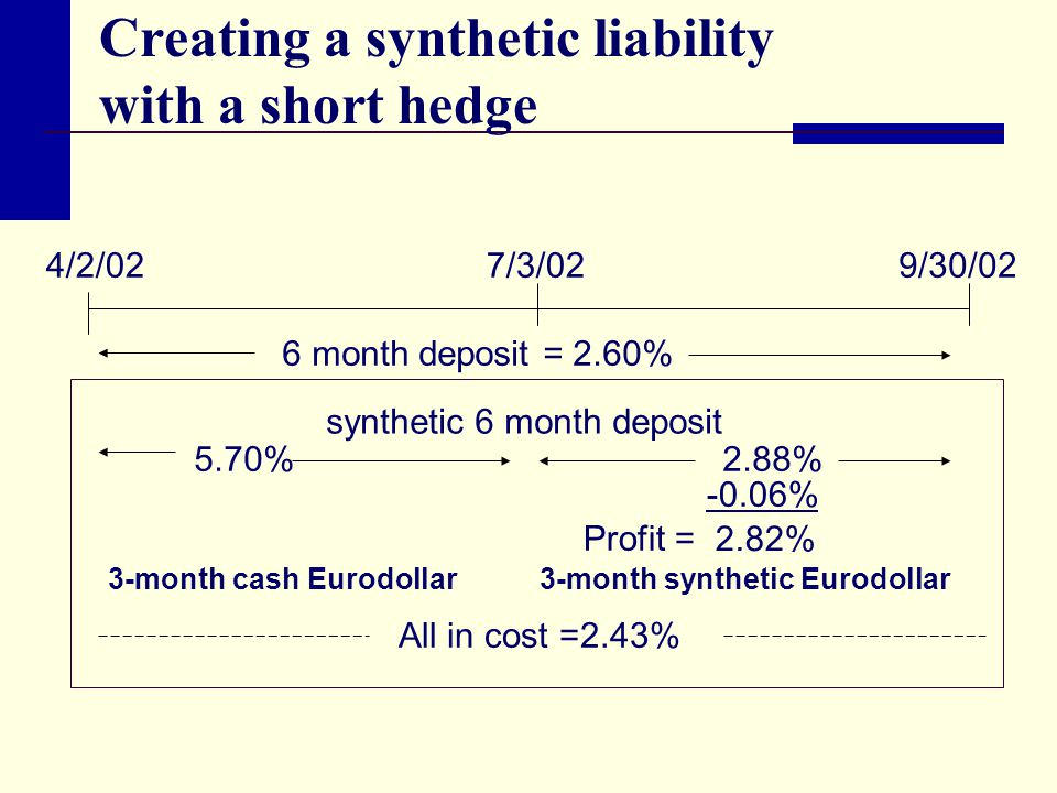 Creating a synthetic liability with a short hedge 4/2/027/3/029/30/02 6 month deposit = 2.60% synthetic 6 month deposit 5.70%2.88% -0.06% All in cost