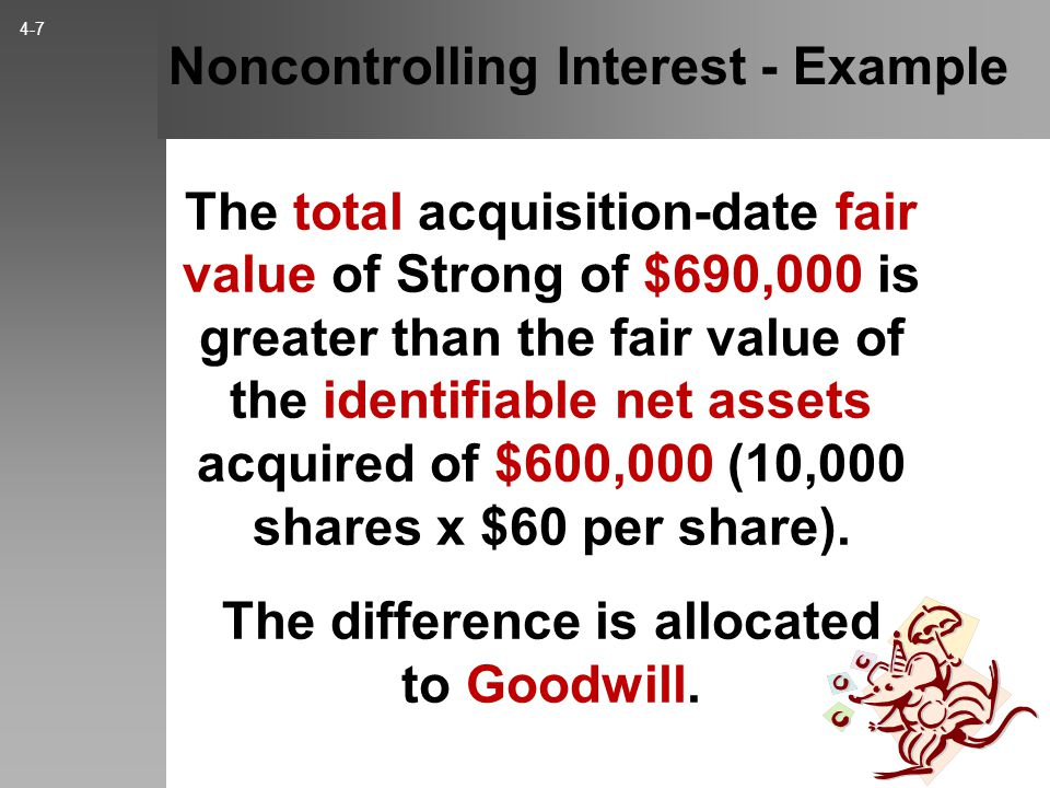 Noncontrolling Interest - Example The total acquisition-date fair value of Strong of $690,000 is greater than the fair value of the identifiable net assets acquired of $600,000 (10,000 shares x $60 per share).