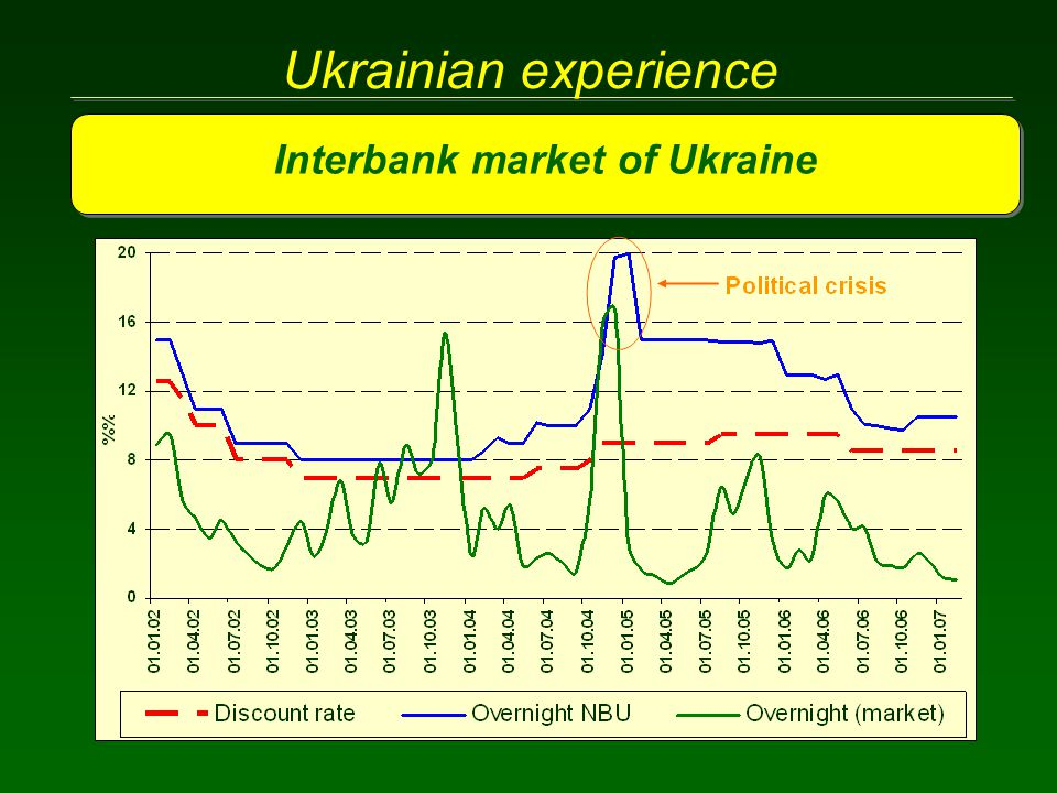 Ukrainian experience Interbank market of Ukraine