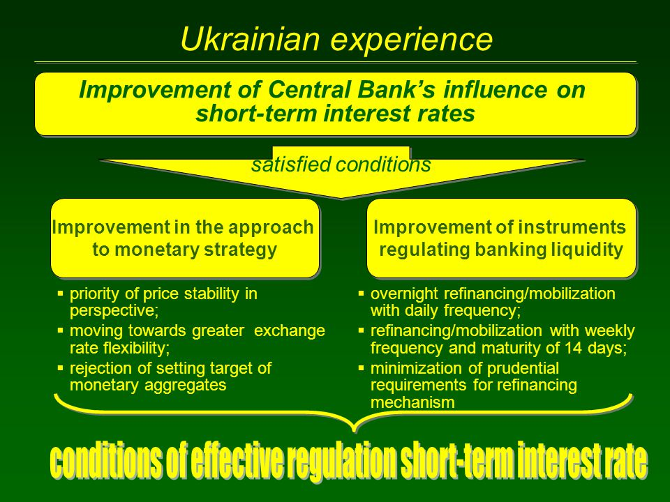 Ukrainian experience Improvement of Central Bank's influence on short-term interest rates Improvement of Central Bank's influence on short-term intere
