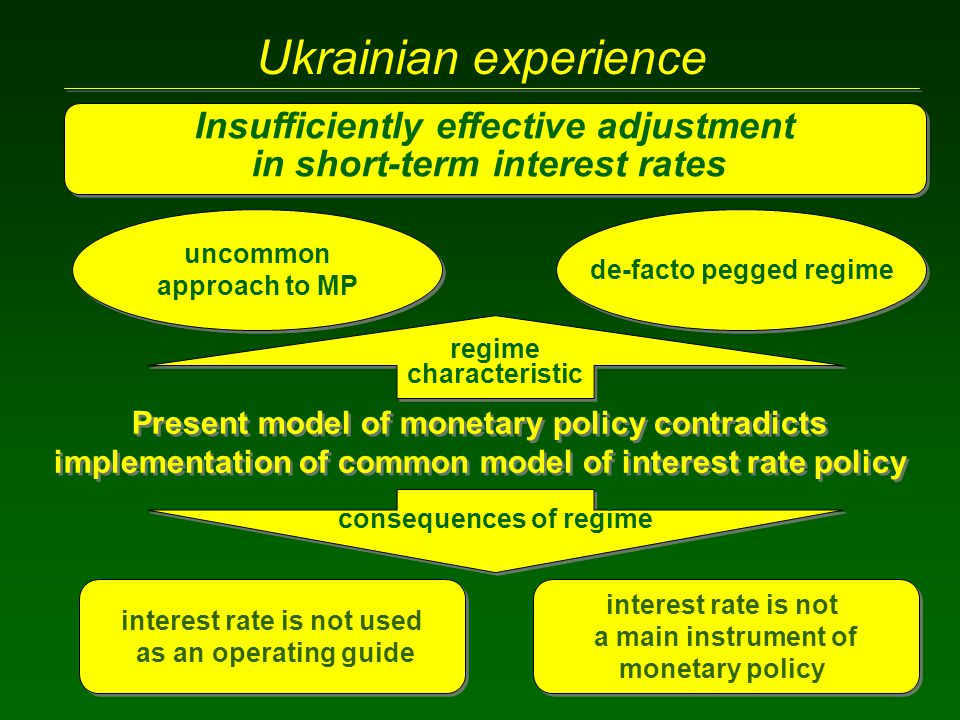 Ukrainian experience Insufficiently effective adjustment in short-term interest rates Insufficiently effective adjustment in short-term interest rates