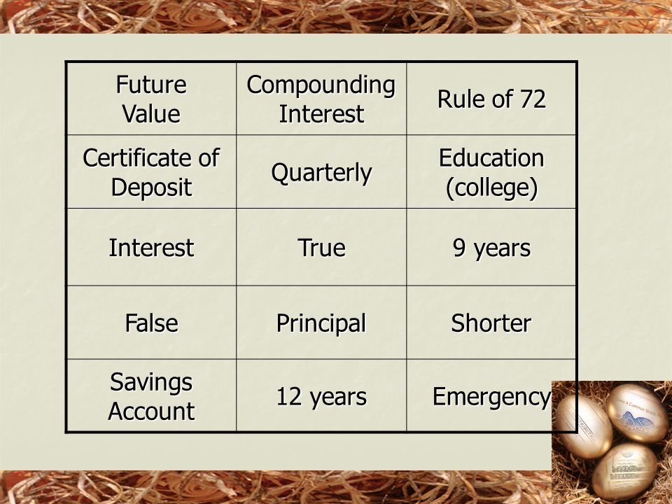 FutureValue Compounding Interest Rule of 72 Certificate of Deposit Quarterly Education (college) InterestTrue 9 years FalsePrincipalShorter Savings Account 12 years Emergency