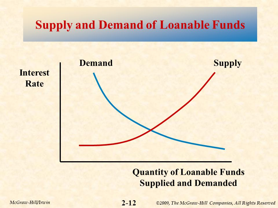 ©2009, The McGraw-Hill Companies, All Rights Reserved 2-12 McGraw-Hill/Irwin Supply and Demand of Loanable Funds Interest Rate Quantity of Loanable Funds Supplied and Demanded DemandSupply