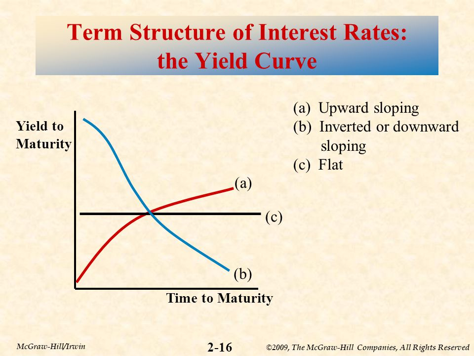 ©2009, The McGraw-Hill Companies, All Rights Reserved 2-16 McGraw-Hill/Irwin Term Structure of Interest Rates: the Yield Curve Yield to Maturity Time to Maturity (a) (b) (c) (a) Upward sloping (b) Inverted or downward sloping (c) Flat