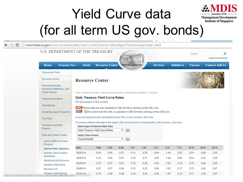 Unit 3 Yield Curve data (for all term US gov. bonds)