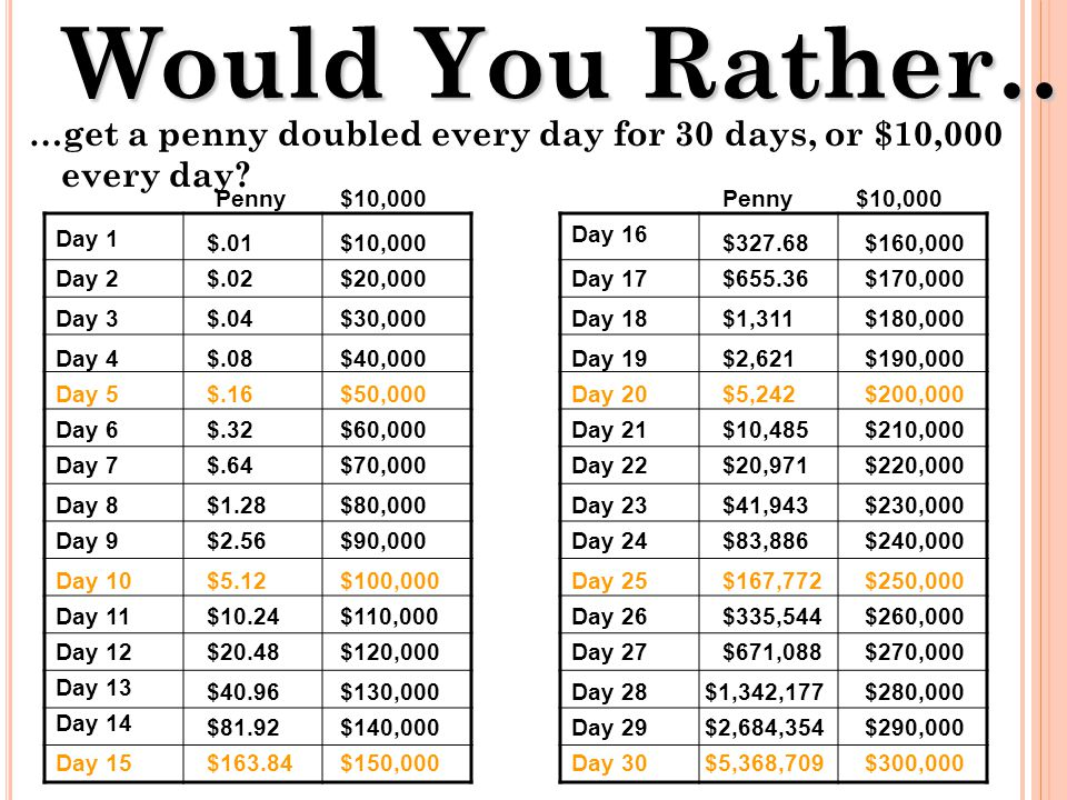 Would You Rather… …get a penny doubled every day for 30 days, or $10,000 every day.
