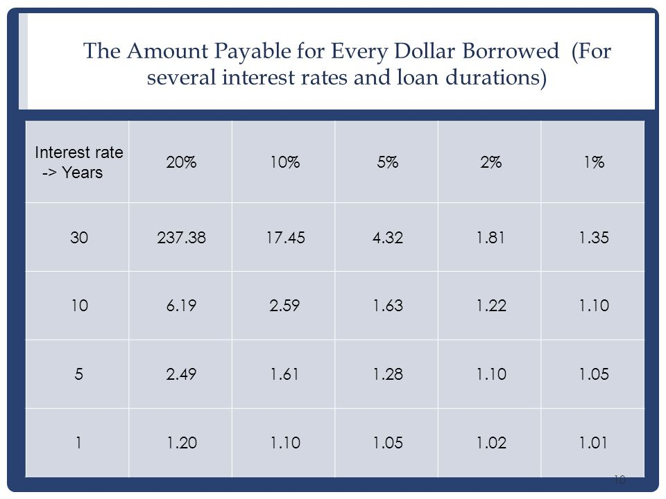 10 The Amount Payable for Every Dollar Borrowed (For several interest rates and loan durations) Interest rate -> Years ↓ 20%10%5%2%1% 30237.3817.454.321.811.35 106.192.591.631.221.10 52.491.611.281.101.05 11.201.101.051.021.01 10