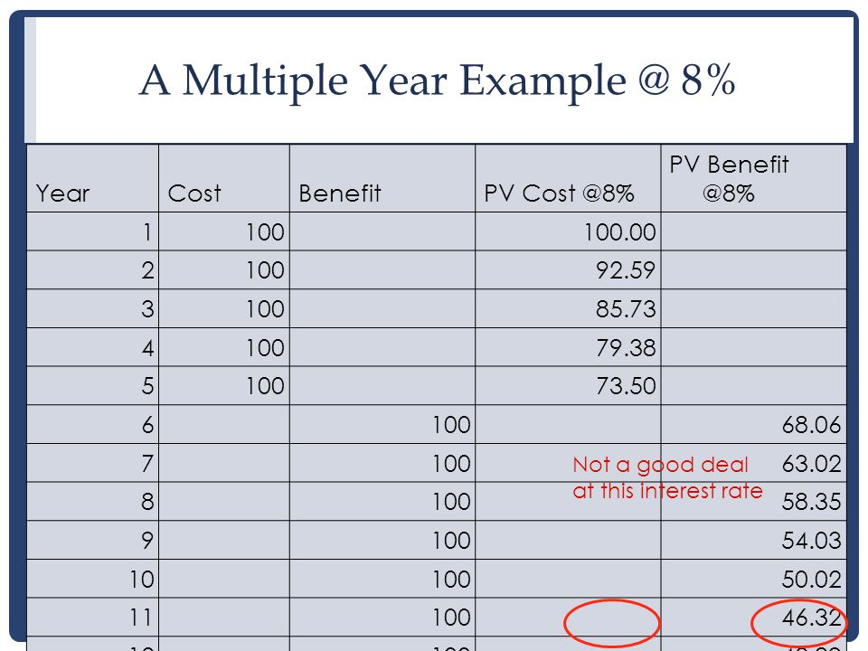 14 A Multiple Year Example @ 8% YearCostBenefitPV Cost @8% PV Benefit @8% 1100100.00 210092.59 310085.73 410079.38 510073.50 610068.06 710063.02 810058.35 910054.03 1010050.02 1110046.32 1210042.89 500700431.21382.68 Not a good deal at this interest rate