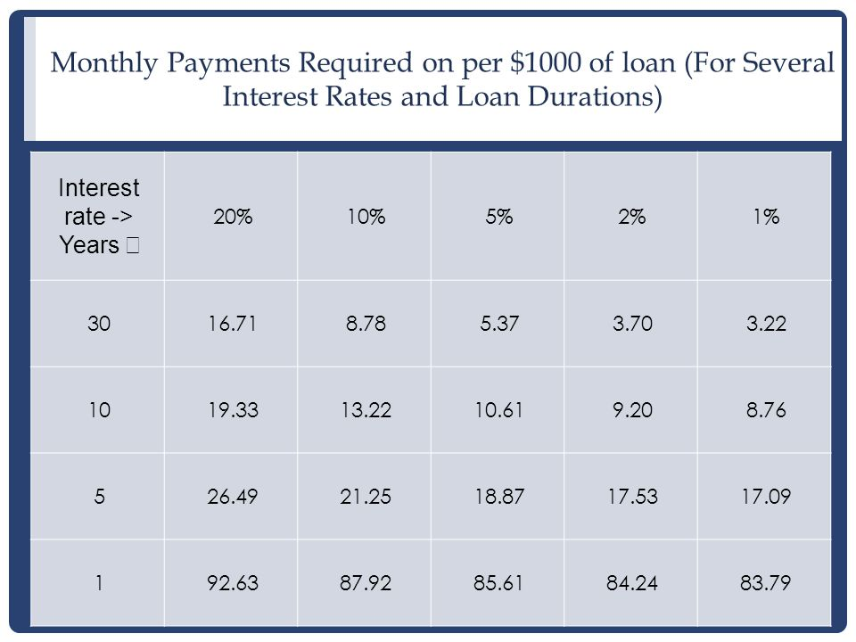17 Monthly Payments Required on per $1000 of loan (For Several Interest Rates and Loan Durations) Interest rate -> Years ↓ 20%10%5%2%1% 3016.718.785.373.703.22 1019.3313.2210.619.208.76 526.4921.2518.8717.5317.09 192.6387.9285.6184.2483.79
