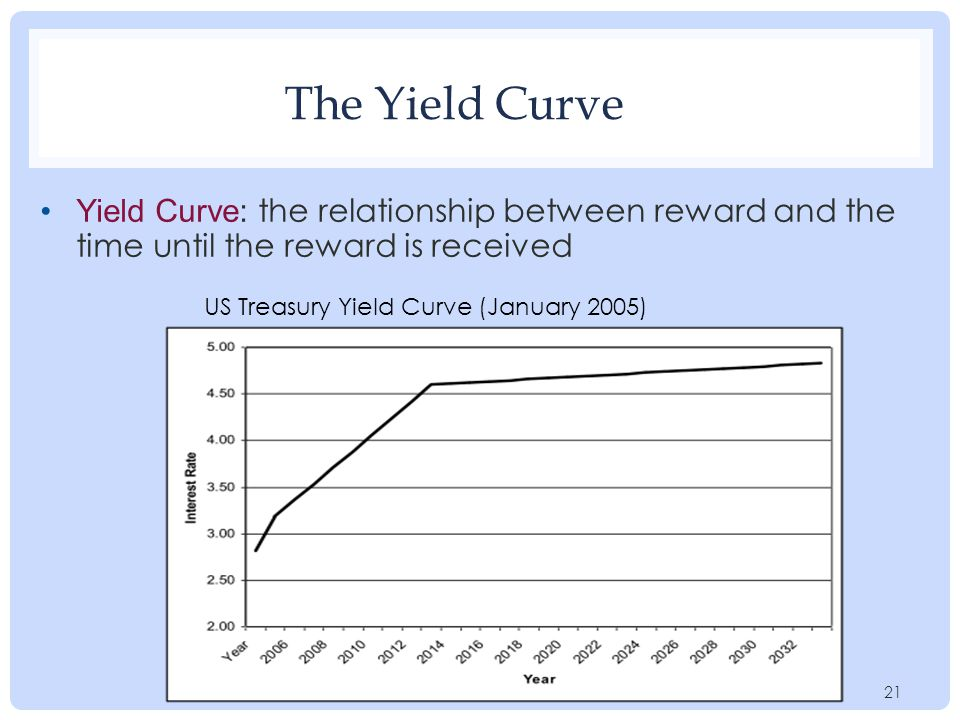21 The Yield Curve US Treasury Yield Curve (January 2005) 21 Yield Curve: the relationship between reward and the time until the reward is received