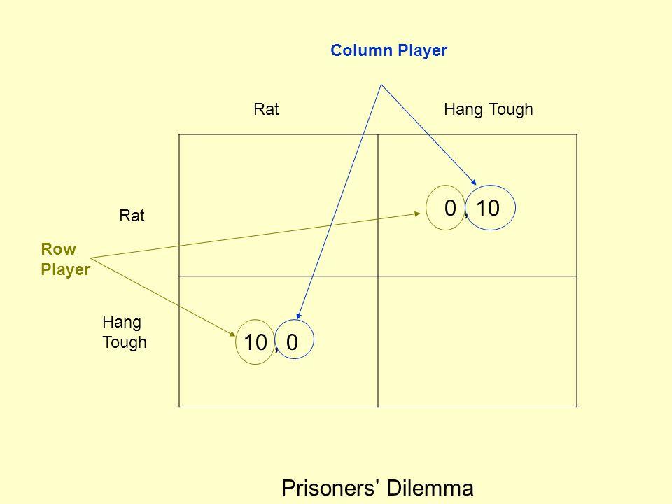 Rat Hang Tough Prisoners' Dilemma 10, 0 0, 10 Row Player Column Player