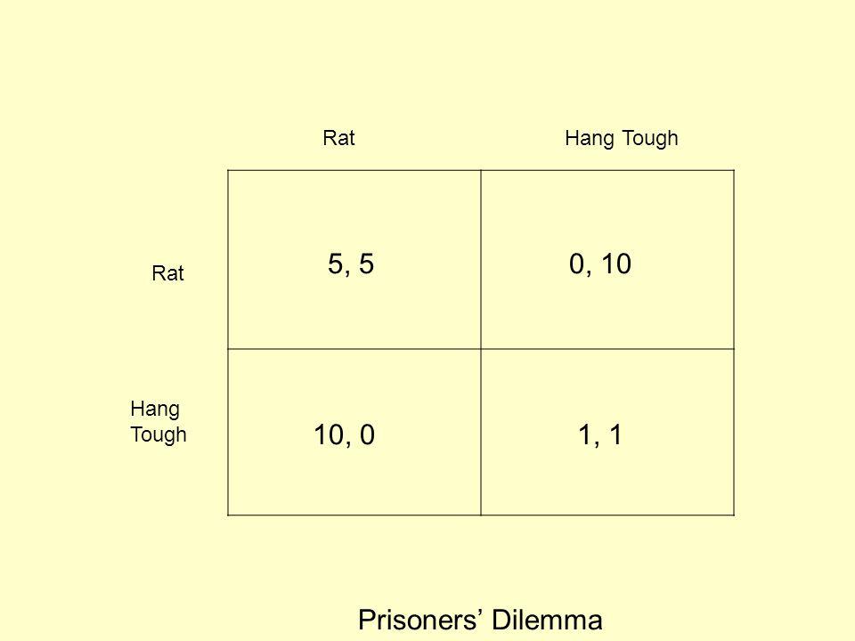 Rat Hang Tough Prisoners' Dilemma 10, 0 5, 50, 10 1, 1