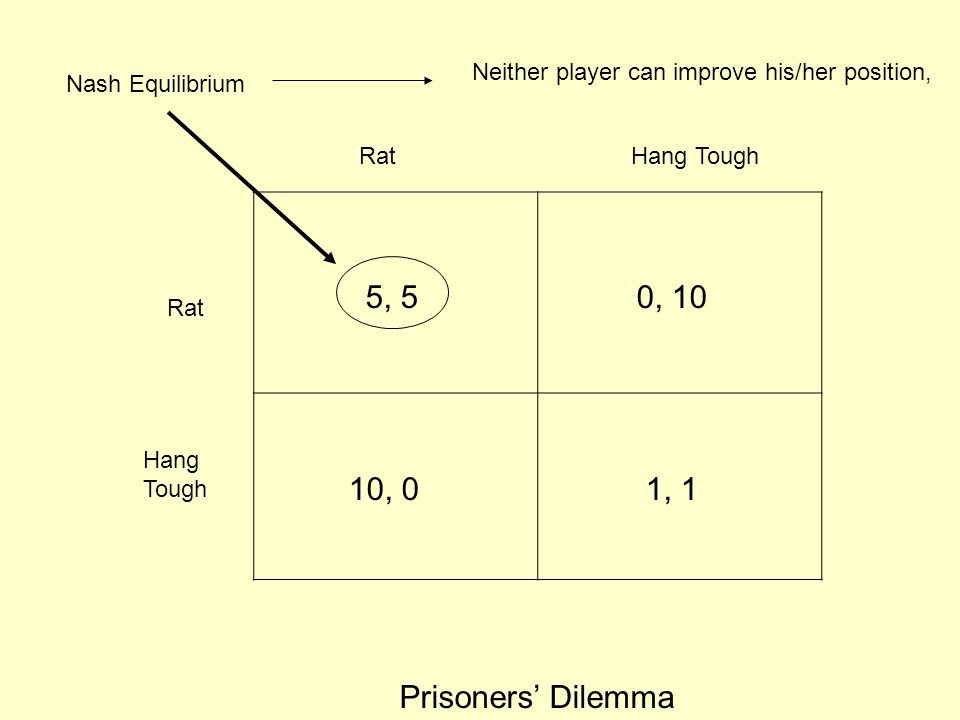 Rat Hang Tough Prisoners' Dilemma 10, 0 5, 50, 10 1, 1 Nash Equilibrium Neither player can improve his/her position,