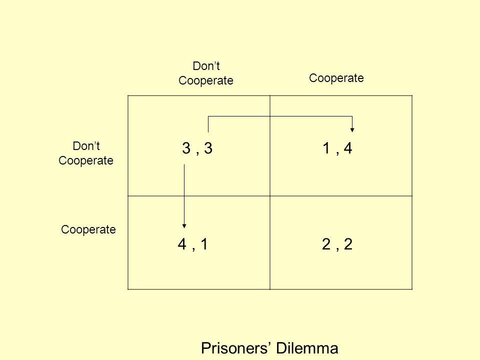 Don't Cooperate Don't Cooperate Cooperate Prisoners' Dilemma 4, 1 3, 31, 4 2, 2