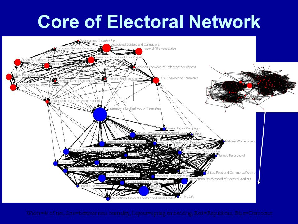 Core of Electoral Network