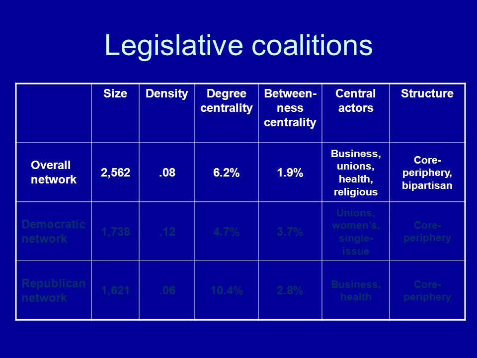 Legislative coalitions SizeDensityDegree centrality Between- ness centrality Central actors Structure Overall network 2,562.086.2%1.9% Business, unions, health, religious Core- periphery, bipartisan Democratic network 1,738.124.7%3.7% Unions, women's, single- issue Core- periphery Republican network 1,621.0610.4%2.8% Business, health Core- periphery