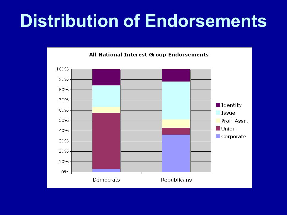 Distribution of Endorsements