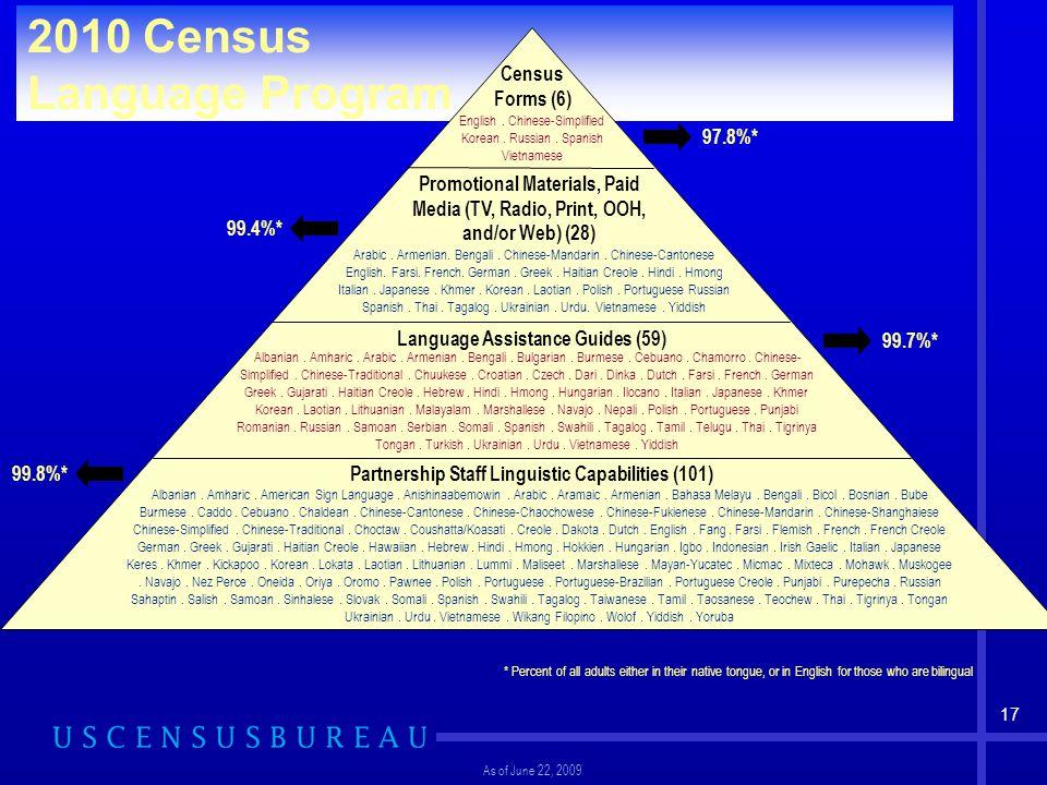 17 Communications Campaign Structure 2010 Census Language Program Partnership Staff Linguistic Capabilities (101) Language Assistance Guides (59) Prom