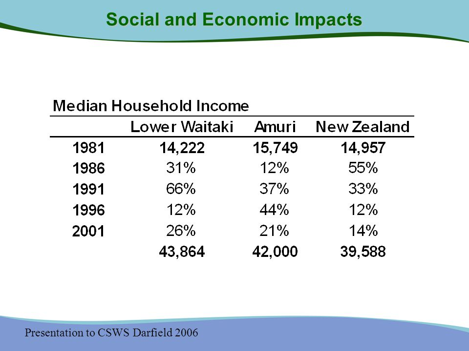 Presentation to CSWS Darfield 2006 Social and Economic Impacts