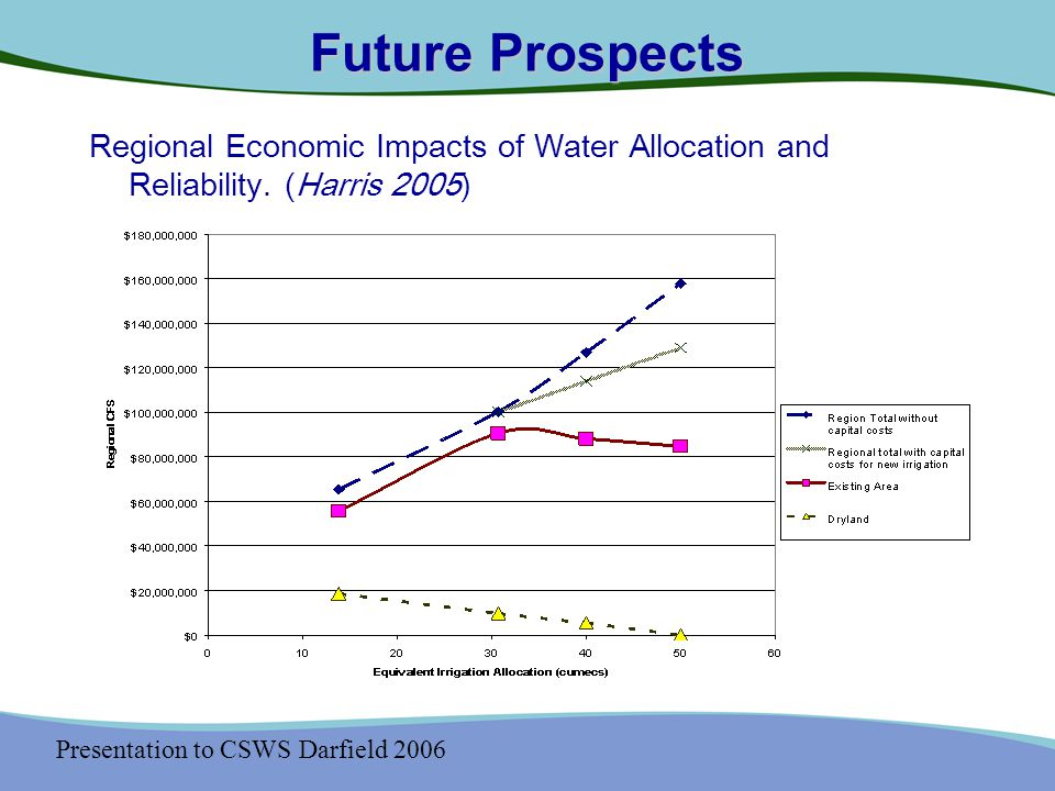 Presentation to CSWS Darfield 2006 Future Prospects Regional Economic Impacts of Water Allocation and Reliability.