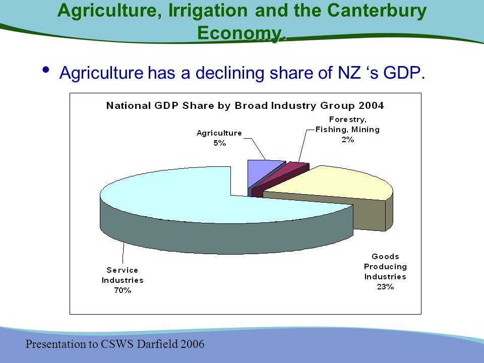 Presentation to CSWS Darfield 2006 Future Prospects Cash farm surplus for all existing irrigators decreased as reliability decreased.