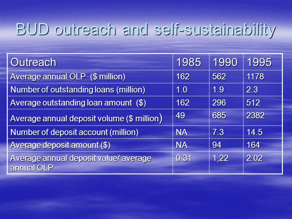 BUD outreach and self-sustainability Outreach198519901995 Average annual OLP ($ million) 1625621178 Number of outstanding loans (million) 1.01.92.3 Average outstanding loan amount ($) 162296512 Average annual deposit volume ($ million ) 496852382 Number of deposit account (million) NA7.314.5 Average deposit amount ($) NA94164 Average annual deposit value/ average annual OLP 0.311,222.02