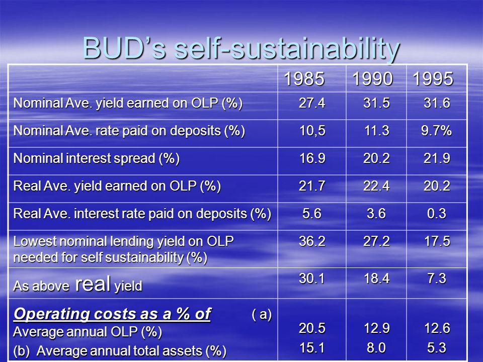 BUD's self-sustainability 198519901995 Nominal Ave.