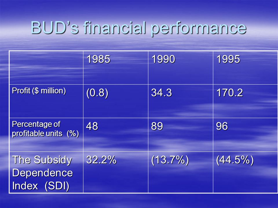 BUD's financial performance 198519901995 Profit ($ million) (0.8)34.3170.2 Percentage of profitable units (%) 488996 The Subsidy Dependence Index (SDI) 32.2%(13.7%)(44.5%)