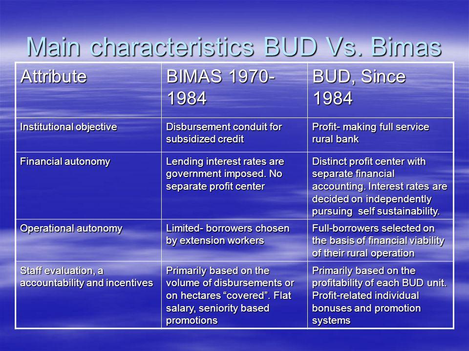 Main characteristics BUD Vs.