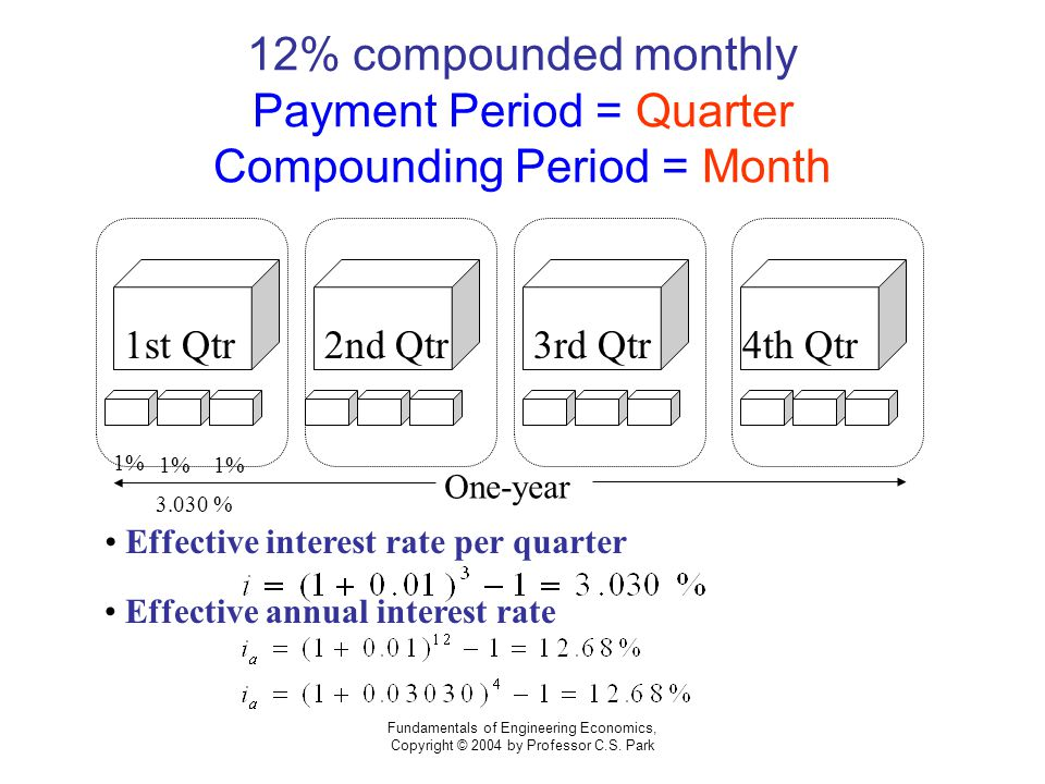 Fundamentals of Engineering Economics, Copyright © 2004 by Professor C.S. Park 12% compounded monthly Payment Period = Quarter Compounding Period = Mo
