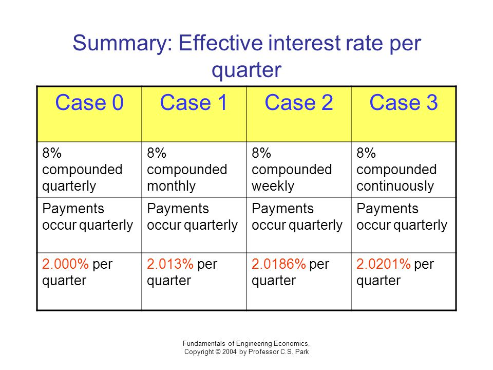 Fundamentals of Engineering Economics, Copyright © 2004 by Professor C.S. Park Summary: Effective interest rate per quarter Case 0Case 1Case 2Case 3 8
