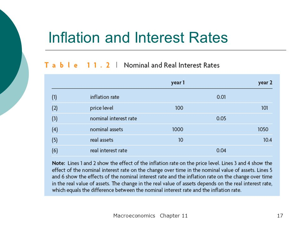 Macroeconomics Chapter 1117 Inflation and Interest Rates