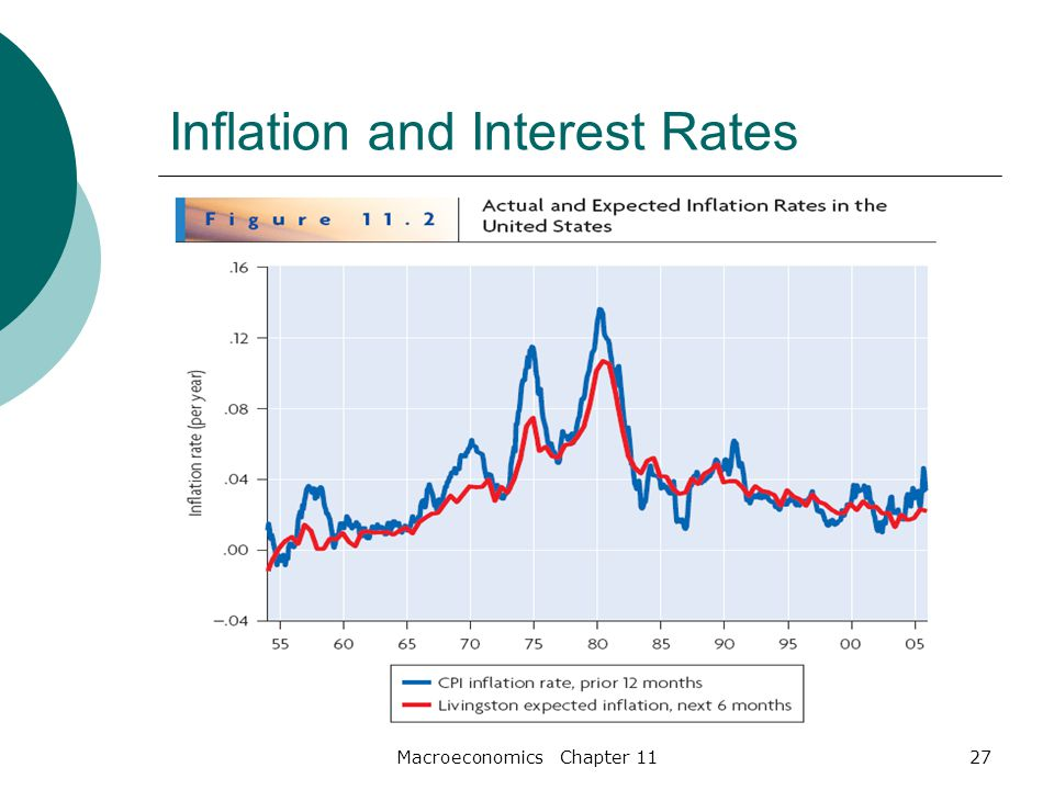 Macroeconomics Chapter 1127 Inflation and Interest Rates