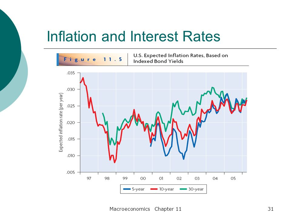 Macroeconomics Chapter 1131 Inflation and Interest Rates