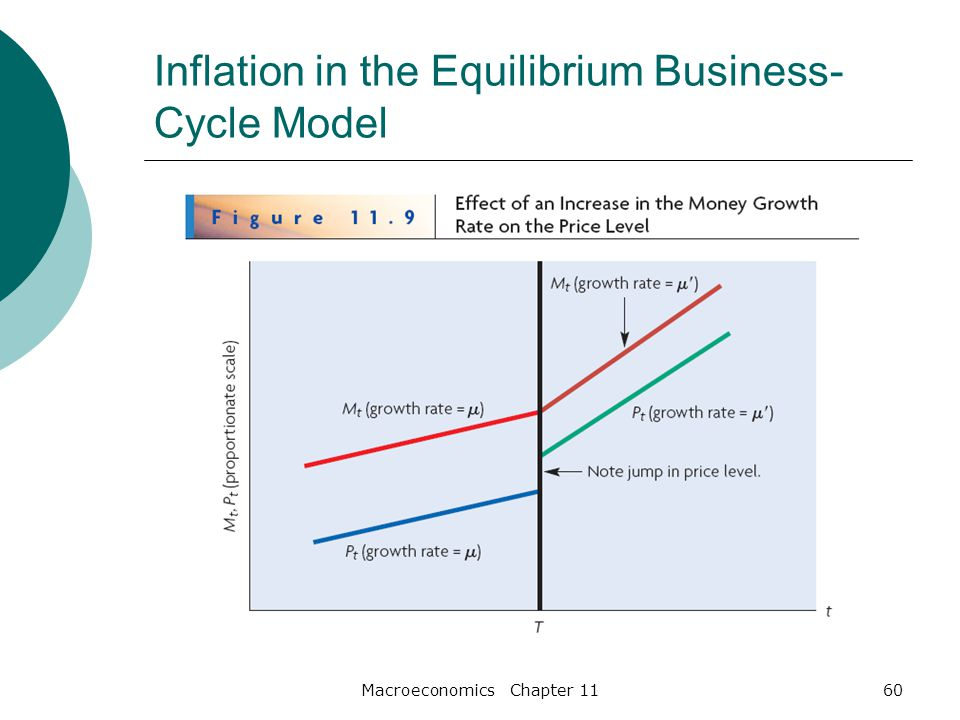 Macroeconomics Chapter 1160 Inflation in the Equilibrium Business- Cycle Model