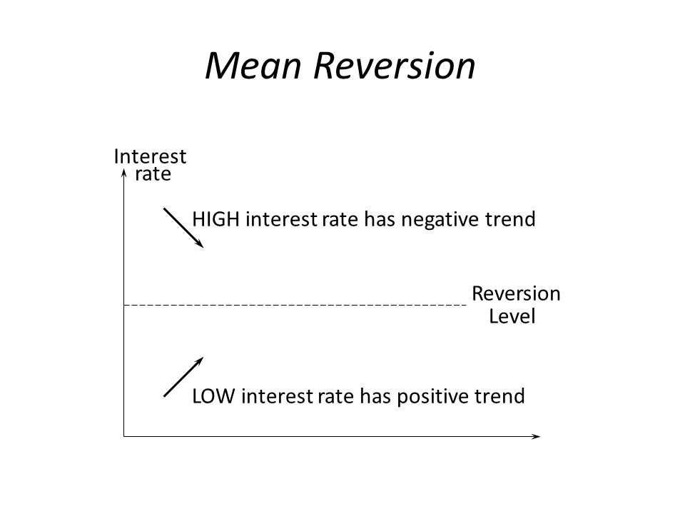 Mean Reversion Interest rate HIGH interest rate has negative trend LOW interest rate has positive trend Reversion Level